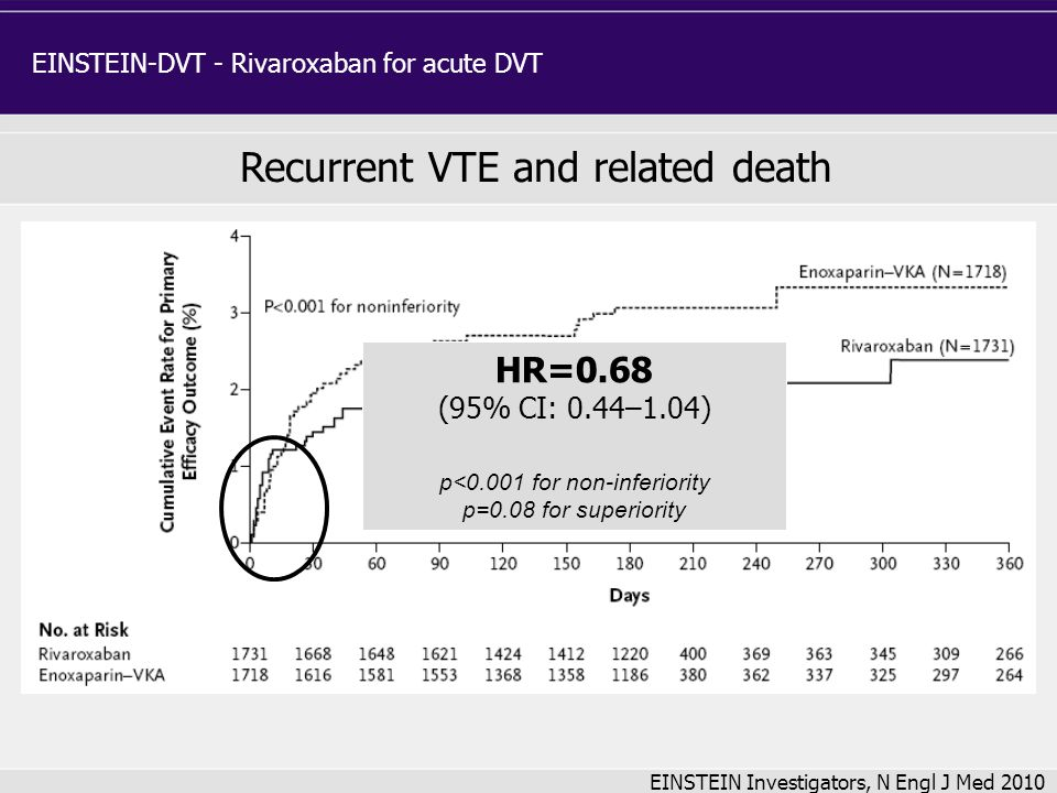 EINSTEIN-DVT - Rivaroxaban for acute DVT EINSTEIN Investigators, N Engl J Med 2010 Recurrent VTE and related death HR=0.68 (95% CI: 0.44–1.04) p<0.001