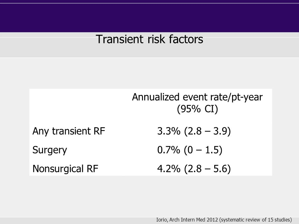 Transient risk factors Annualized event rate/pt-year (95% CI) Any transient RF 3.3% (2.8 – 3.9) Surgery 0.7% (0 – 1.5) Nonsurgical RF 4.2% (2.8 – 5.6)