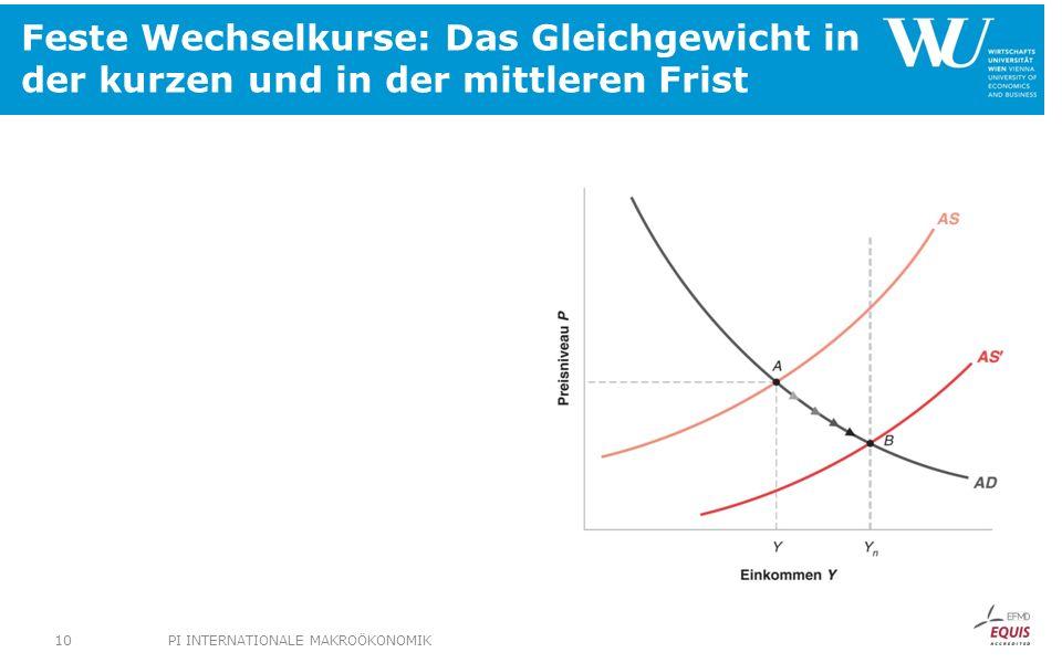 Feste Wechselkurse: Das Gleichgewicht in der kurzen und in der mittleren Frist PI INTERNATIONALE MAKROÖKONOMIK10