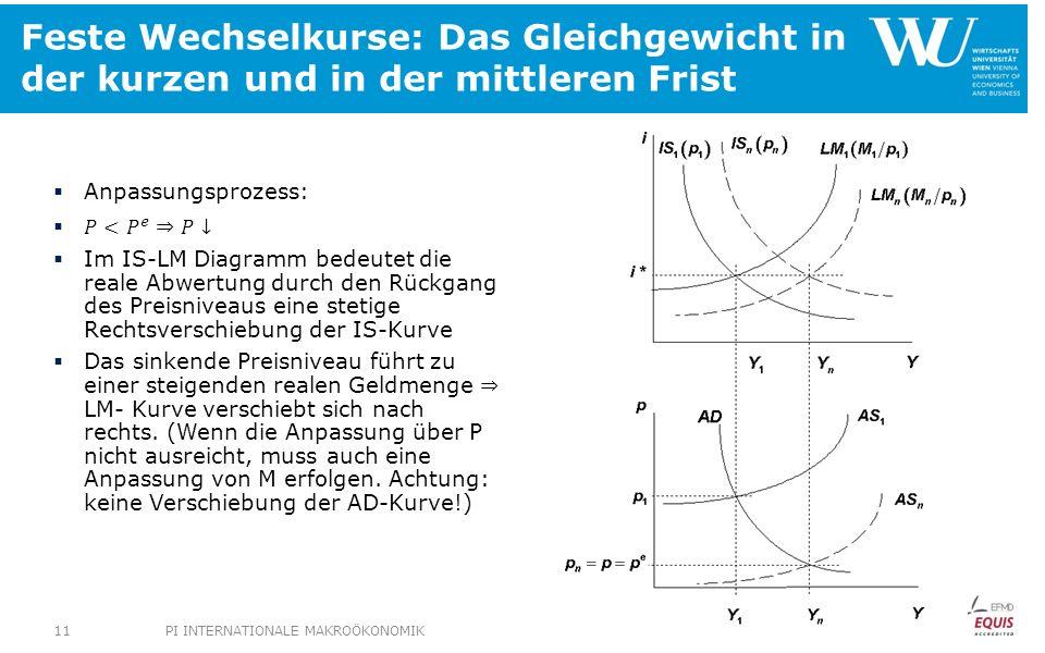 Feste Wechselkurse: Das Gleichgewicht in der kurzen und in der mittleren Frist PI INTERNATIONALE MAKROÖKONOMIK11