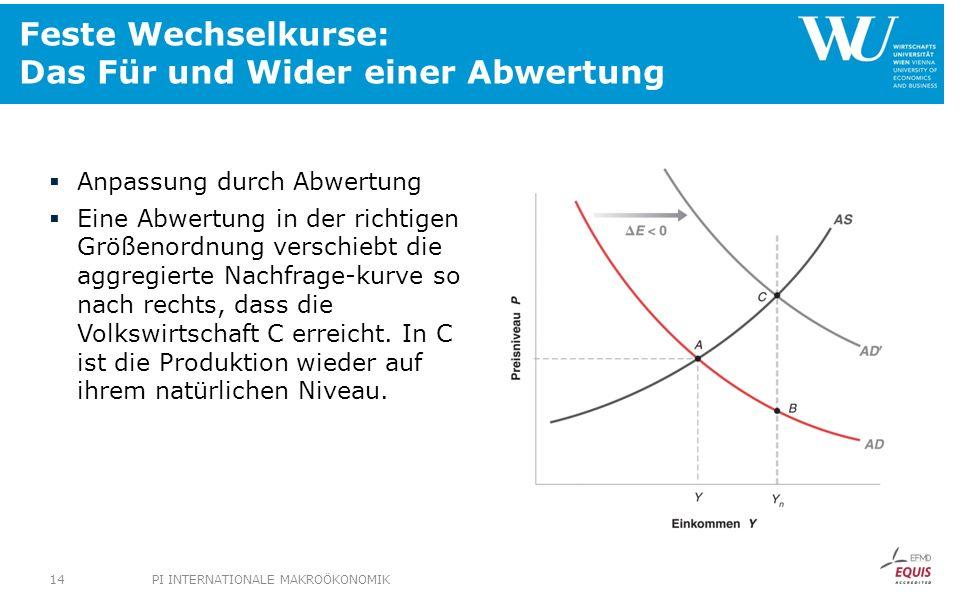 Feste Wechselkurse: Das Für und Wider einer Abwertung Anpassung durch Abwertung Eine Abwertung in der richtigen Größenordnung verschiebt die aggregier