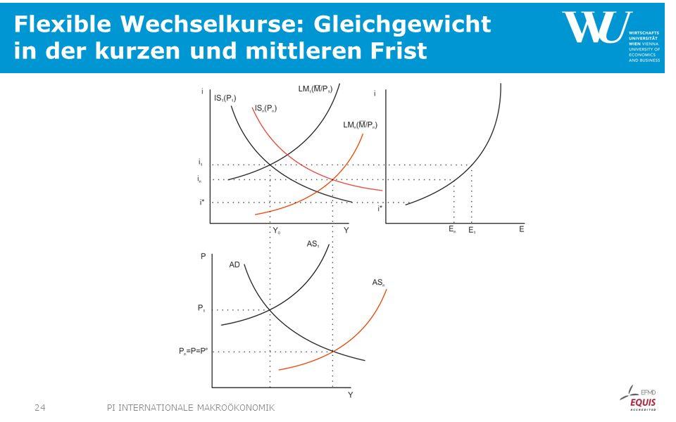 Flexible Wechselkurse: Gleichgewicht in der kurzen und mittleren Frist PI INTERNATIONALE MAKROÖKONOMIK24