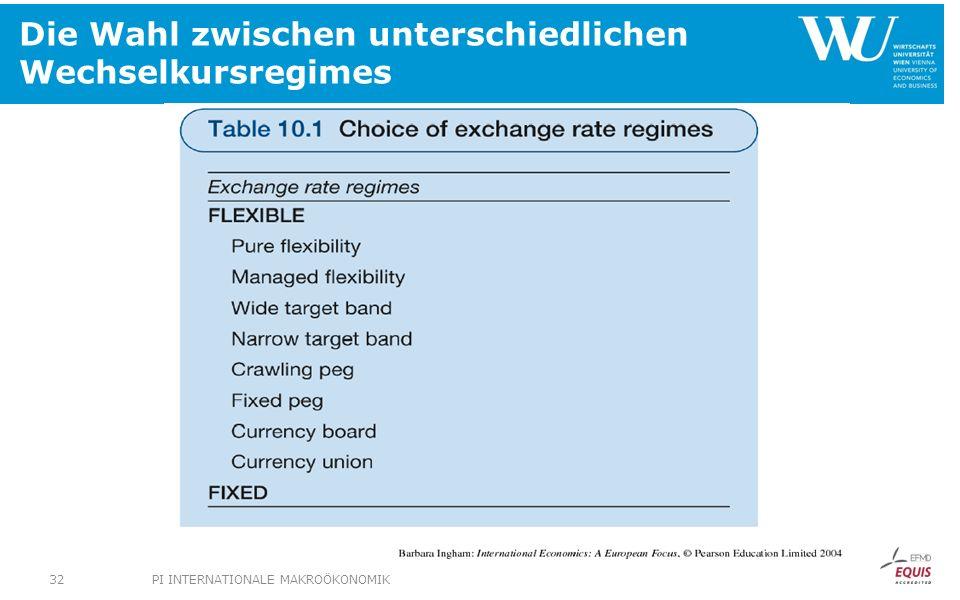 Die Wahl zwischen unterschiedlichen Wechselkursregimes PI INTERNATIONALE MAKROÖKONOMIK32