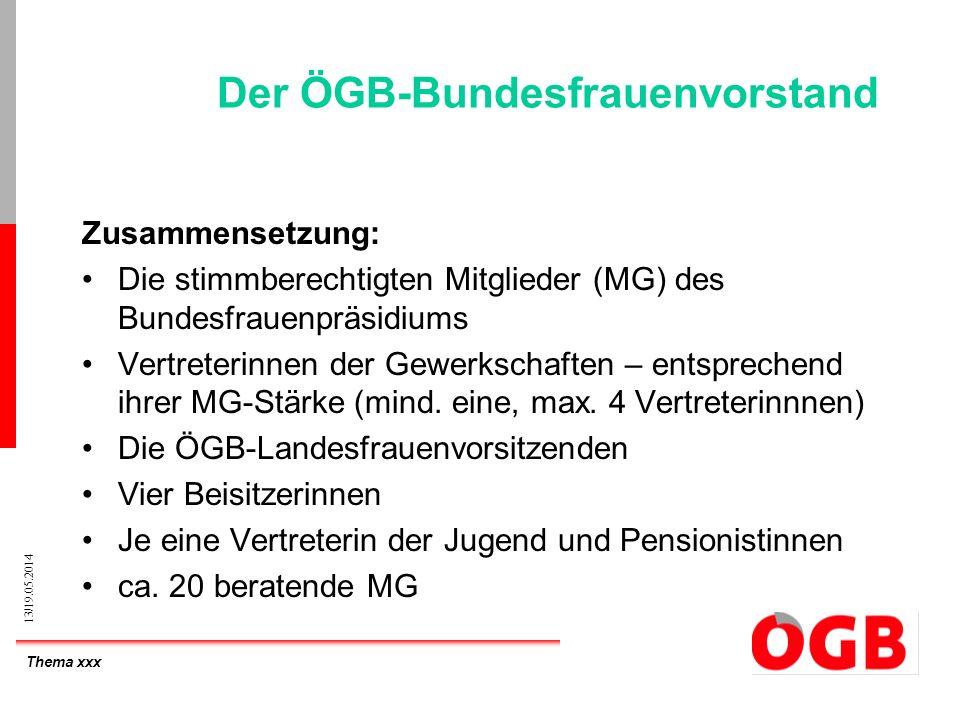 Thema xxx 13/19.05.2014 Der ÖGB-Bundesfrauenvorstand Zusammensetzung: Die stimmberechtigten Mitglieder (MG) des Bundesfrauenpräsidiums Vertreterinnen