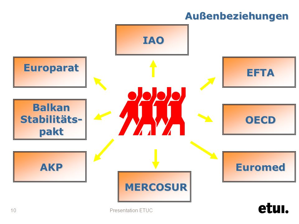 Presentation ETUC 10 EFTA Europarat IAO Balkan Stabilitäts- pakt AKP Euromed OECD MERCOSUR Außenbeziehungen