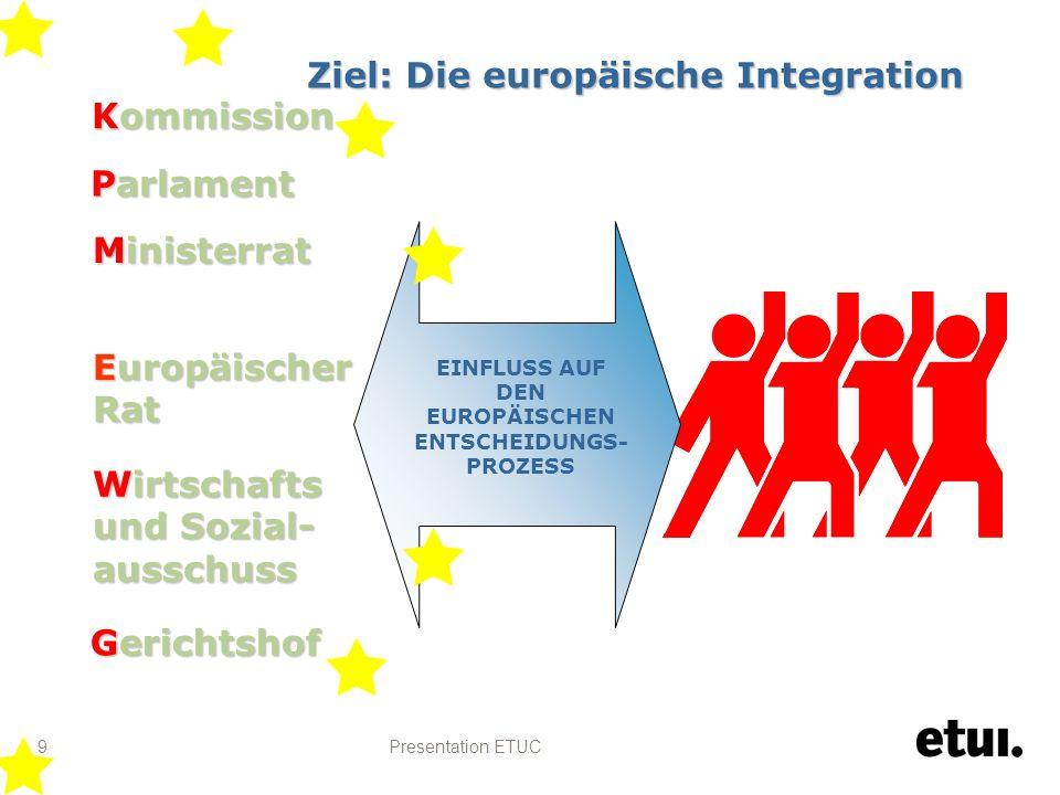 Presentation ETUC 9 Ziel: Die europäische Integration Kommission Kommission Parlament Ministerrat Ministerrat Wirtschafts und Sozial- ausschuss Wirtschafts und Sozial- ausschuss Europäischer Rat Europäischer Rat EINFLUSS AUF DEN EUROPÄISCHEN ENTSCHEIDUNGS- PROZESS Gerichtshof