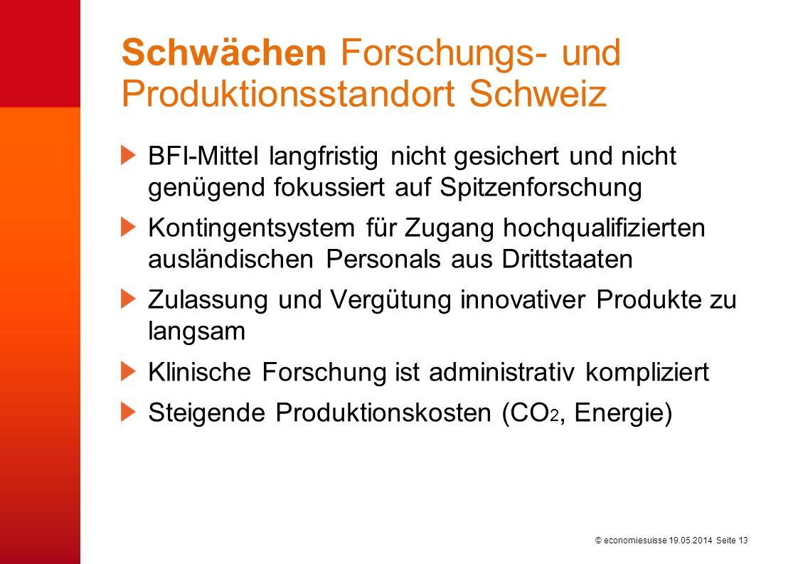 © economiesuisse Schwächen Forschungs- und Produktionsstandort Schweiz BFI-Mittel langfristig nicht gesichert und nicht genügend fokussiert auf Spitzenforschung Kontingentsystem für Zugang hochqualifizierten ausländischen Personals aus Drittstaaten Zulassung und Vergütung innovativer Produkte zu langsam Klinische Forschung ist administrativ kompliziert Steigende Produktionskosten (CO 2, Energie) 19.05.2014 Seite 13