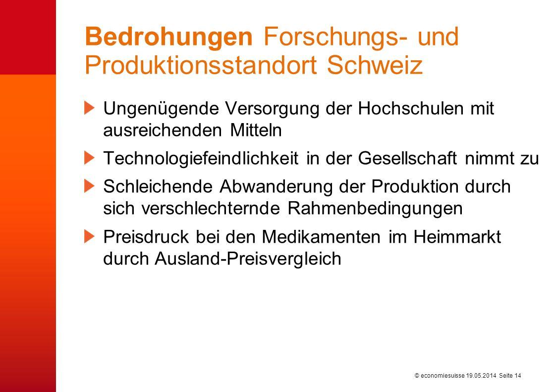 © economiesuisse Bedrohungen Forschungs- und Produktionsstandort Schweiz Ungenügende Versorgung der Hochschulen mit ausreichenden Mitteln Technologief