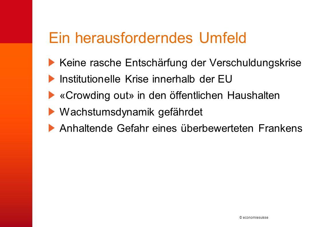 © economiesuisse Ein herausforderndes Umfeld Keine rasche Entschärfung der Verschuldungskrise Institutionelle Krise innerhalb der EU «Crowding out» in
