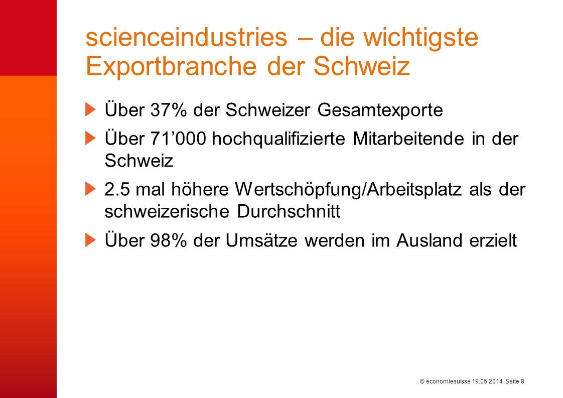© economiesuisse scienceindustries – die wichtigste Exportbranche der Schweiz Über 37% der Schweizer Gesamtexporte Über 71000 hochqualifizierte Mitarbeitende in der Schweiz 2.5 mal höhere Wertschöpfung/Arbeitsplatz als der schweizerische Durchschnitt Über 98% der Umsätze werden im Ausland erzielt 19.05.2014 Seite 8