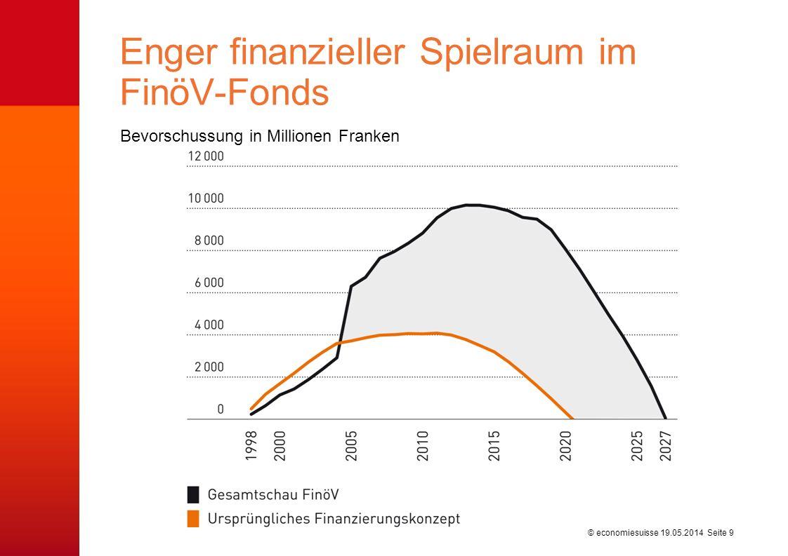 © economiesuisse Bevorschussung in Millionen Franken Enger finanzieller Spielraum im FinöV-Fonds 19.05.2014 Seite 9