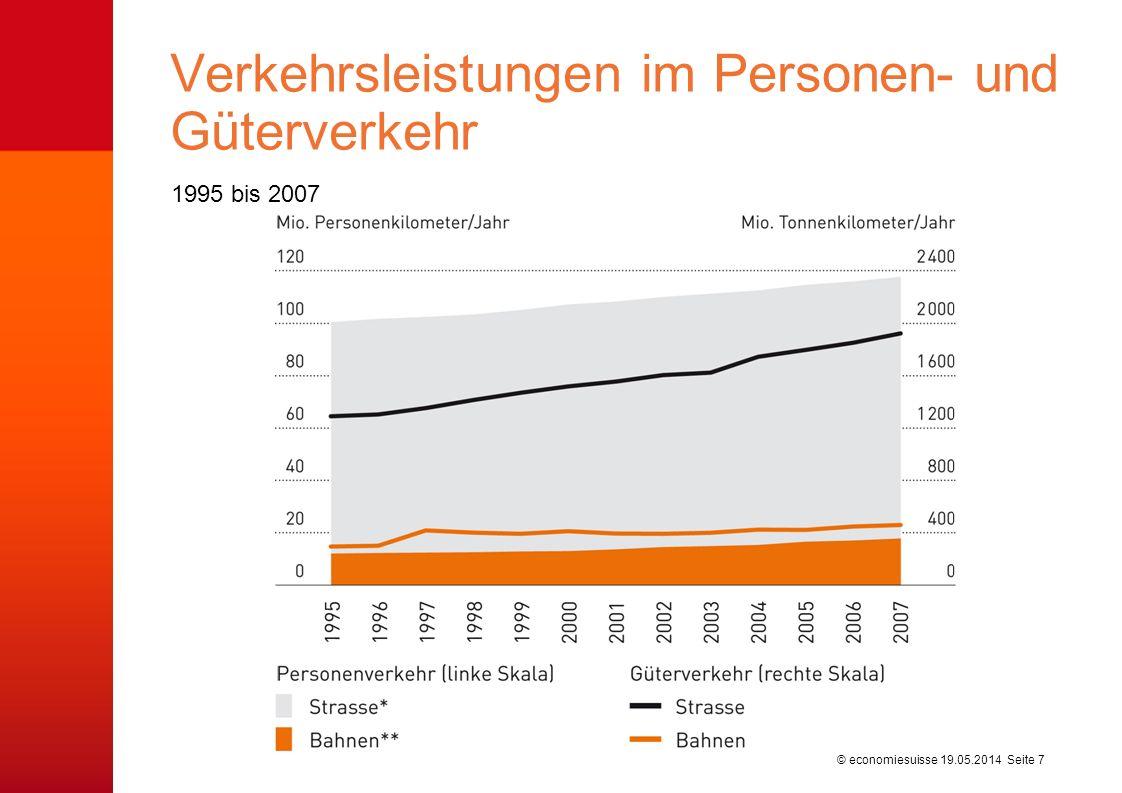 © economiesuisse 1995 bis 2007 Verkehrsleistungen im Personen- und Güterverkehr 19.05.2014 Seite 7