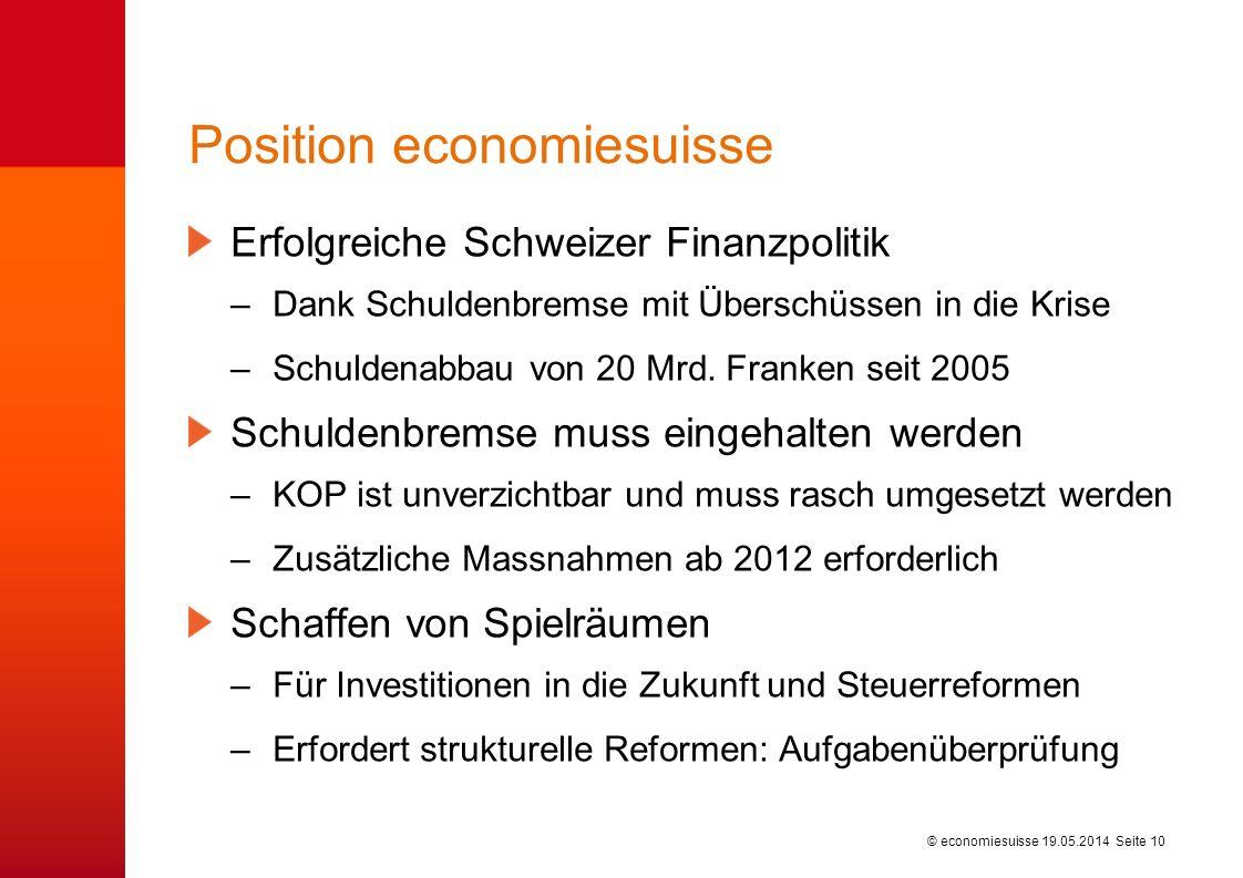 © economiesuisse Position economiesuisse Erfolgreiche Schweizer Finanzpolitik –Dank Schuldenbremse mit Überschüssen in die Krise –Schuldenabbau von 20 Mrd.