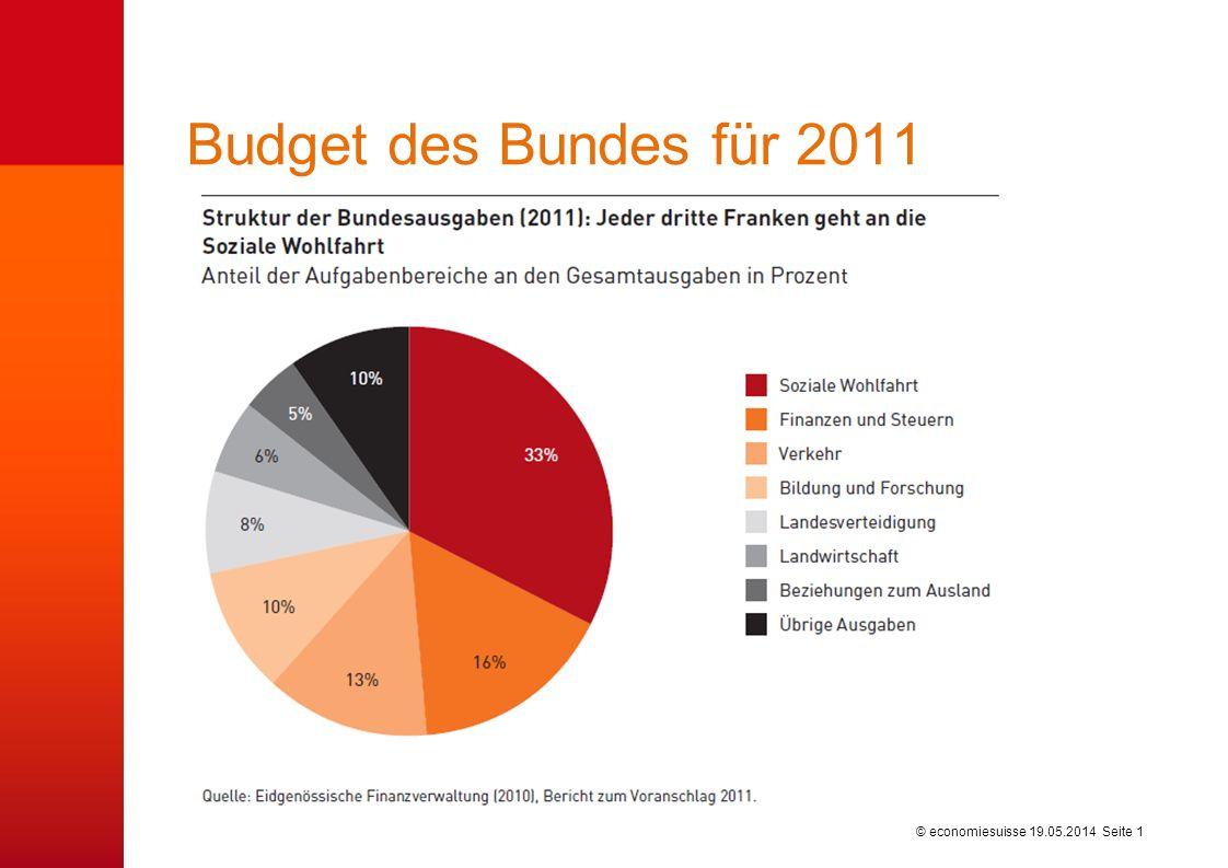 © economiesuisse Budget des Bundes für 2011 19.05.2014 Seite 1