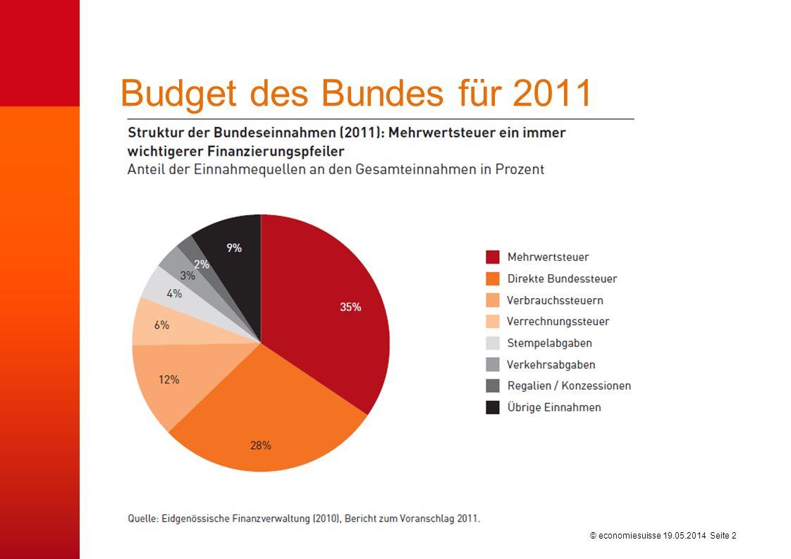 © economiesuisse Budget des Bundes für 2011 19.05.2014 Seite 2