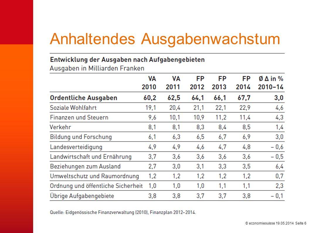 © economiesuisse19.05.2014 Seite 6 Anhaltendes Ausgabenwachstum