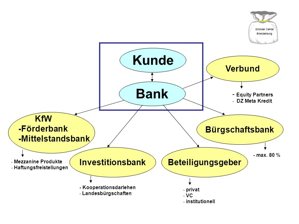 Kunde Bank Investitionsbank Bürgschaftsbank Beteiligungsgeber Finanzierungspartner/ Risikoteilung KfW -Förderbank -Mittelstandsbank Gründer Center Bra