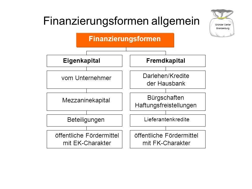 Finanzierungsformen allgemein Finanzierungsformen Eigenkapital Fremdkapital vom Unternehmer Darlehen/Kredite der Hausbank Mezzaninekapital Bürgschafte