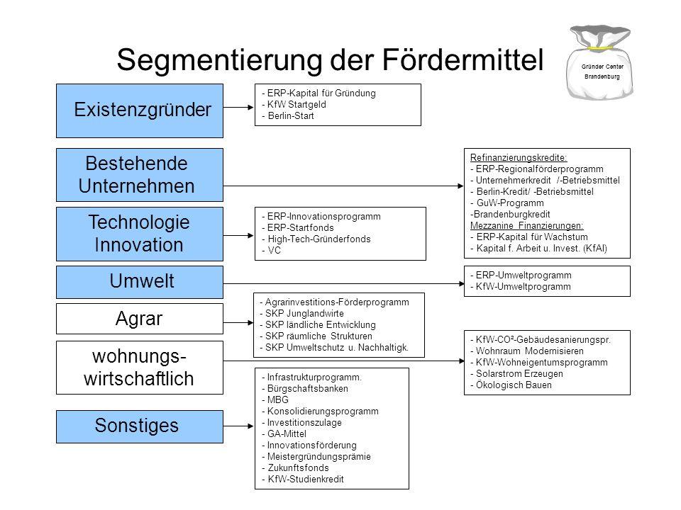 Segmentierung der Fördermittel - ERP-Kapital für Gründung - KfW Startgeld - Berlin-Start Refinanzierungskredite: - ERP-Regionalförderprogramm - Untern