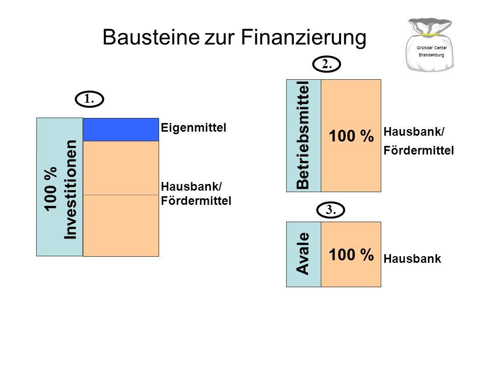 Bausteine zur Finanzierung 100 % Investitionen Eigenmittel Hausbank/ Fördermittel 100 % Betriebsmittel Hausbank/ Fördermittel 100 % Avale Hausbank 1.