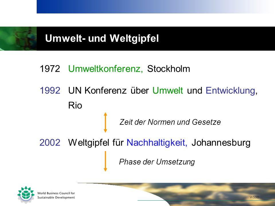 Umwelt- und Weltgipfel 1972Umweltkonferenz, Stockholm 1992UN Konferenz über Umwelt und Entwicklung, Rio 2002Weltgipfel für Nachhaltigkeit, Johannesburg WSSD Zeit der Normen und Gesetze Phase der Umsetzung