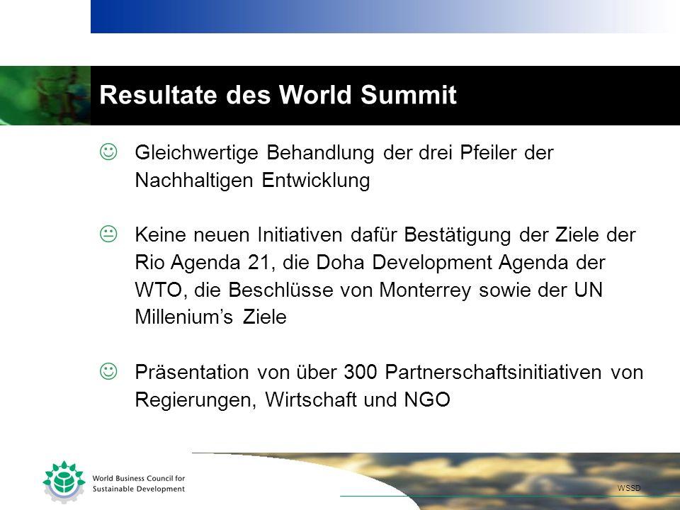 Resultate des World Summit Gleichwertige Behandlung der drei Pfeiler der Nachhaltigen Entwicklung Keine neuen Initiativen dafür Bestätigung der Ziele der Rio Agenda 21, die Doha Development Agenda der WTO, die Beschlüsse von Monterrey sowie der UN Milleniums Ziele Präsentation von über 300 Partnerschaftsinitiativen von Regierungen, Wirtschaft und NGO WSSD