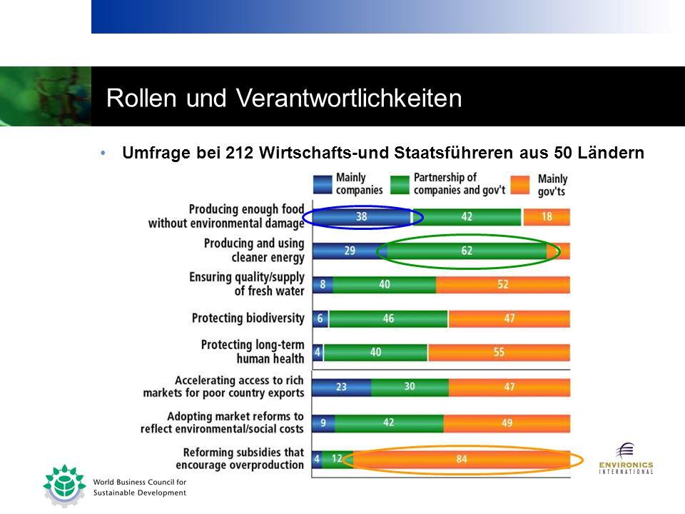 Rollen und Verantwortlichkeiten Umfrage bei 212 Wirtschafts-und Staatsführeren aus 50 Ländern