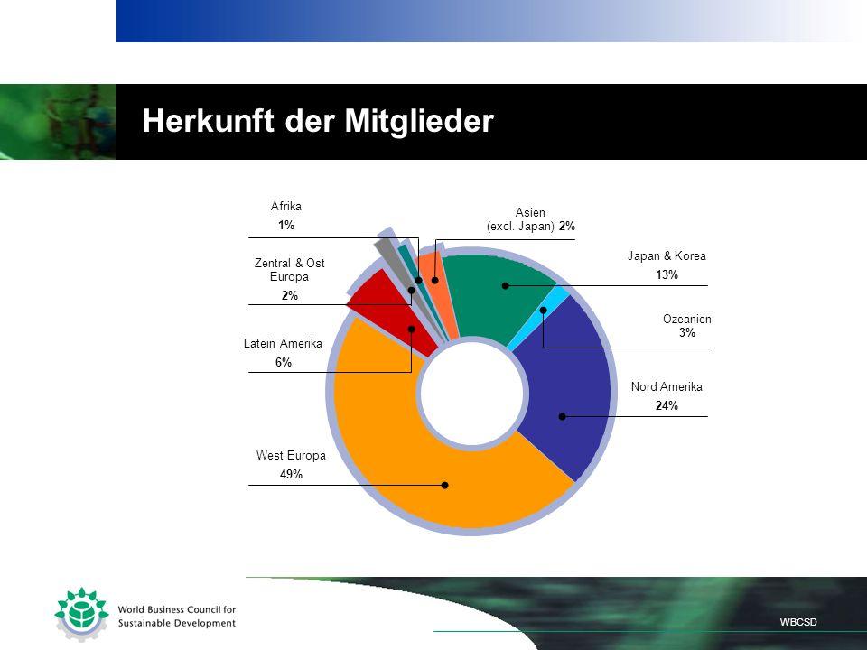 Herkunft der Mitglieder West Europa 49% Japan & Korea 13% Ozeanien 3% Afrika 1% Zentral & Ost Europa 2% Asien (excl.