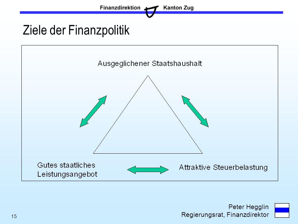 Peter Hegglin Regierungsrat, Finanzdirektor 15 Ziele der Finanzpolitik