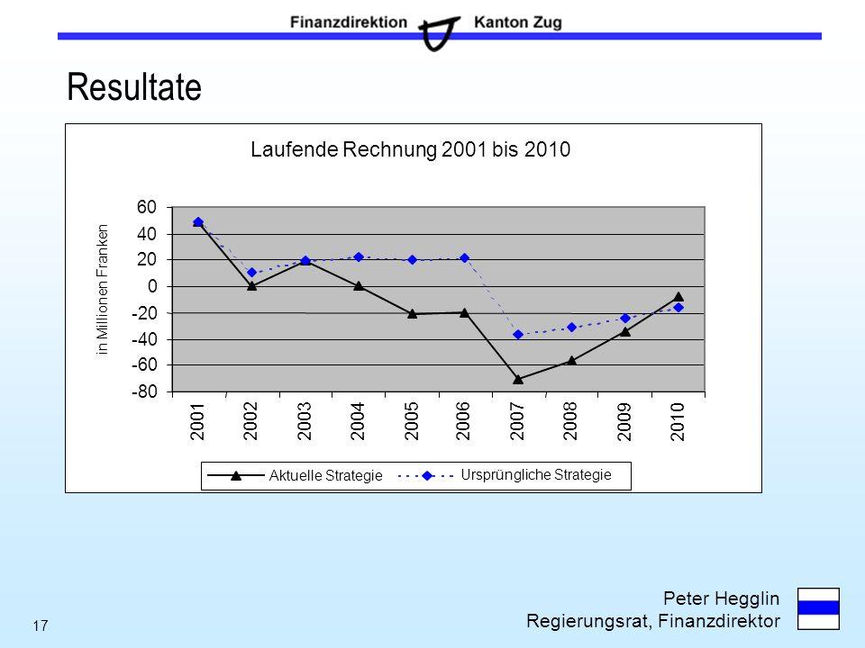 Peter Hegglin Regierungsrat, Finanzdirektor 17 Resultate Laufende Rechnung 2001 bis 2010 -80 -60 -40 -20 0 20 40 60 20012002200320042005200620072008 2