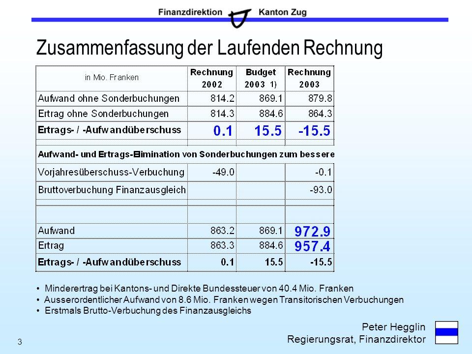 Peter Hegglin Regierungsrat, Finanzdirektor 3 Zusammenfassung der Laufenden Rechnung Minderertrag bei Kantons- und Direkte Bundessteuer von 40.4 Mio.