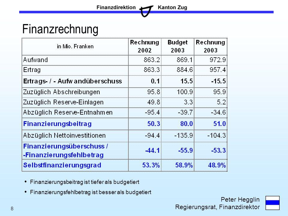Peter Hegglin Regierungsrat, Finanzdirektor 8 Finanzrechnung Finanzierungsbeitrag ist tiefer als budgetiert Finanzierungsfehlbetrag ist besser als bud
