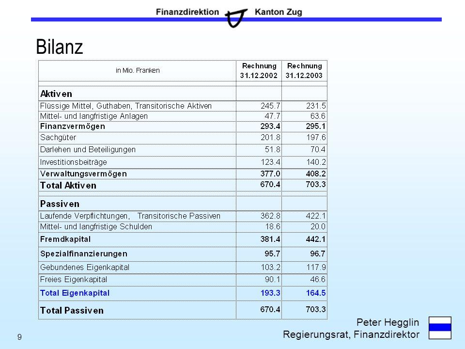 Peter Hegglin Regierungsrat, Finanzdirektor 9 Bilanz