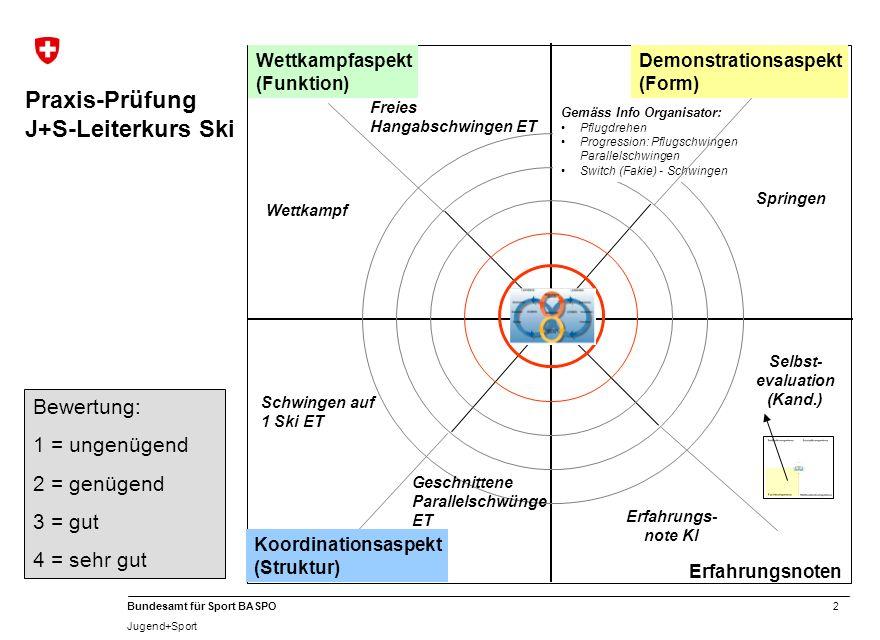 2 Bundesamt für Sport BASPO Jugend+Sport Praxis-Prüfung J+S-Leiterkurs Ski Erfahrungs- note Kl Selbst- evaluation (Kand.) Erfahrungsnoten Bewertung: 1