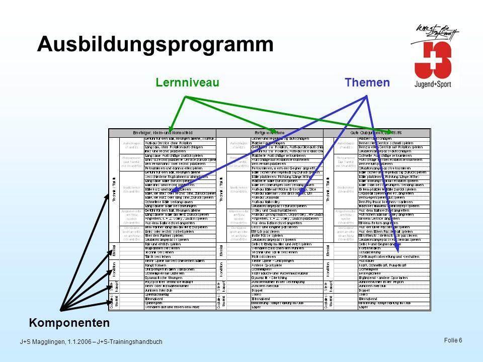 J+S Magglingen, 1.1.2006 – J+S-Trainingshandbuch Folie 6 Ausbildungsprogramm ThemenLernniveau Komponenten