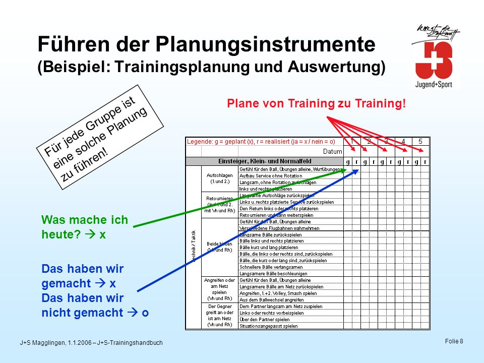 J+S Magglingen, 1.1.2006 – J+S-Trainingshandbuch Folie 9 Lektionsvorbereitung Setze dir Ziele.
