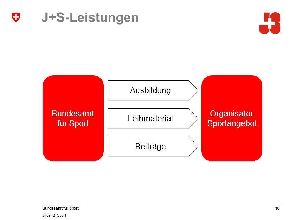 10 Bundesamt für Sport Jugend+Sport J+S-Leistungen Bundesamt für Sport Bundesamt für Sport Organisator Sportangebot Ausbildung Leihmaterial Beiträge