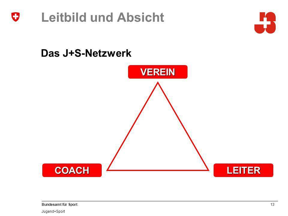 13 Bundesamt für Sport Jugend+Sport Leitbild und Absicht Das J+S-Netzwerk COACH VEREIN LEITER