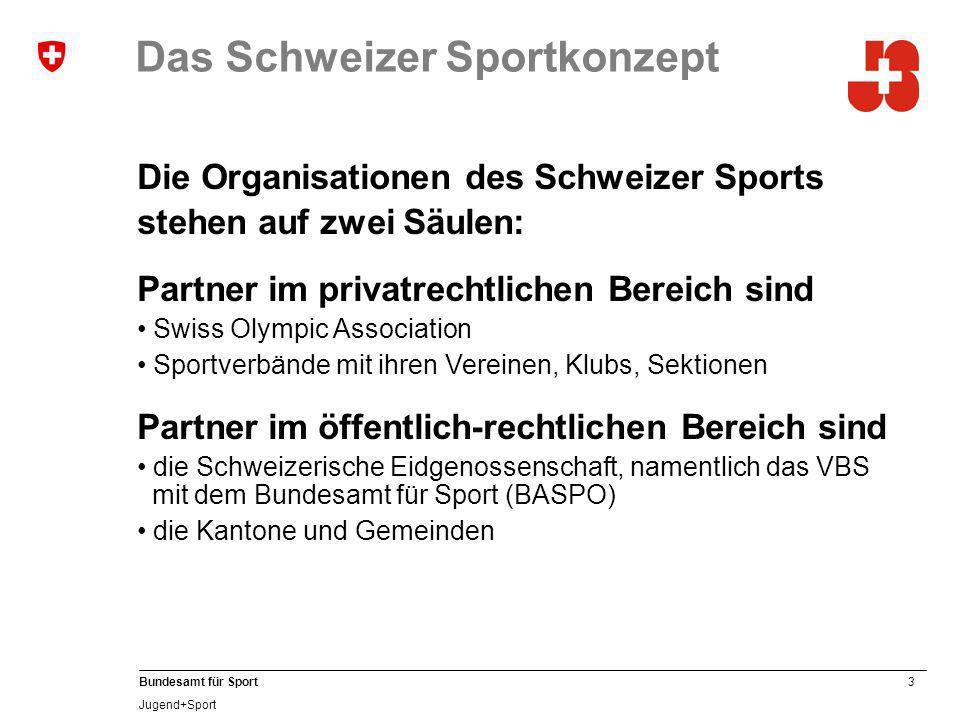 3 Bundesamt für Sport Jugend+Sport Das Schweizer Sportkonzept Die Organisationen des Schweizer Sports stehen auf zwei Säulen: Partner im privatrechtlichen Bereich sind Swiss Olympic Association Sportverbände mit ihren Vereinen, Klubs, Sektionen Partner im öffentlich-rechtlichen Bereich sind die Schweizerische Eidgenossenschaft, namentlich das VBS mit dem Bundesamt für Sport (BASPO) die Kantone und Gemeinden