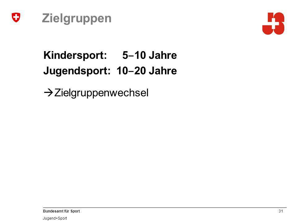 31 Bundesamt für Sport Jugend+Sport Zielgruppen Kindersport: 5 10 Jahre Jugendsport:10 20 Jahre Zielgruppenwechsel