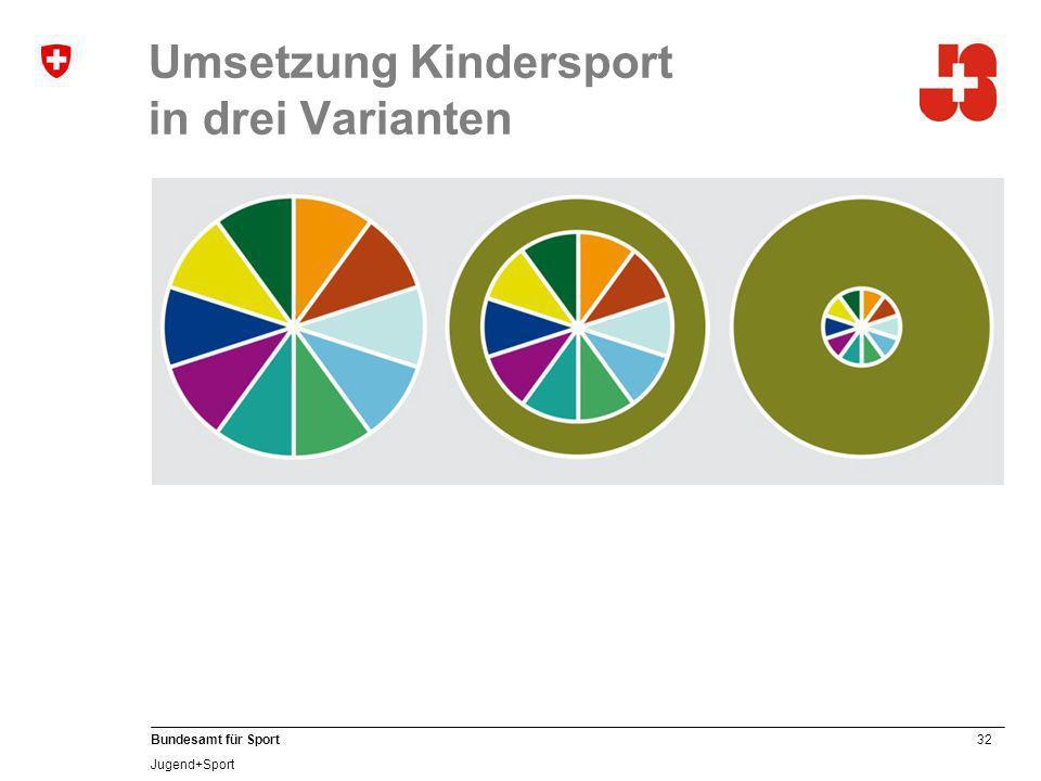 32 Bundesamt für Sport Jugend+Sport Umsetzung Kindersport in drei Varianten