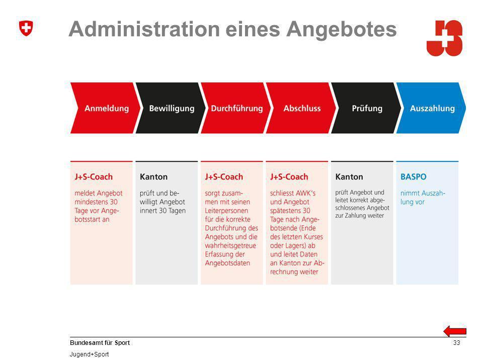 33 Bundesamt für Sport Jugend+Sport Administration eines Angebotes