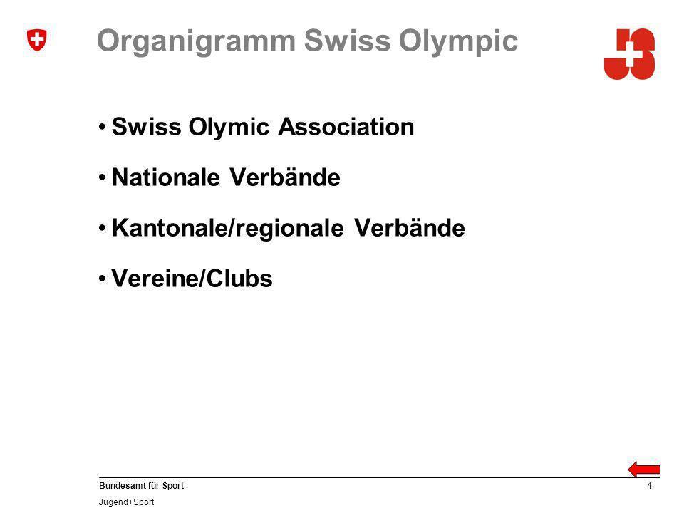 4 Bundesamt für Sport Jugend+Sport Organigramm Swiss Olympic Swiss Olymic Association Nationale Verbände Kantonale/regionale Verbände Vereine/Clubs