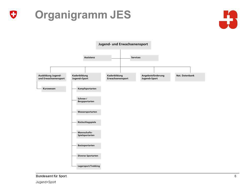 6 Bundesamt für Sport Jugend+Sport Organigramm JES