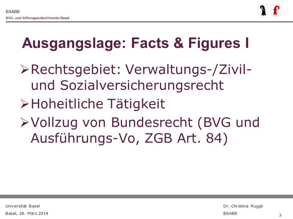BSABB BVG- und Stiftungsaufsicht beider Basel Universität Basel Basel, 28. März 2014 Dr. Christina Ruggli BSABB 3 Ausgangslage: Facts & Figures I Rech