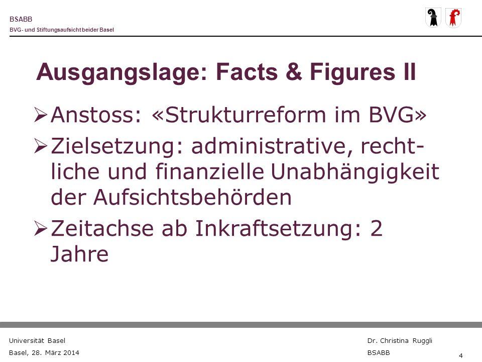 BSABB BVG- und Stiftungsaufsicht beider Basel Universität Basel Basel, 28. März 2014 Dr. Christina Ruggli BSABB 4 Ausgangslage: Facts & Figures II Ans