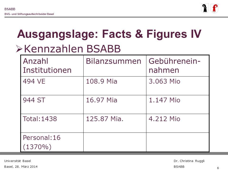 BSABB BVG- und Stiftungsaufsicht beider Basel Universität Basel Basel, 28. März 2014 Dr. Christina Ruggli BSABB 6 Ausgangslage: Facts & Figures IV Ken