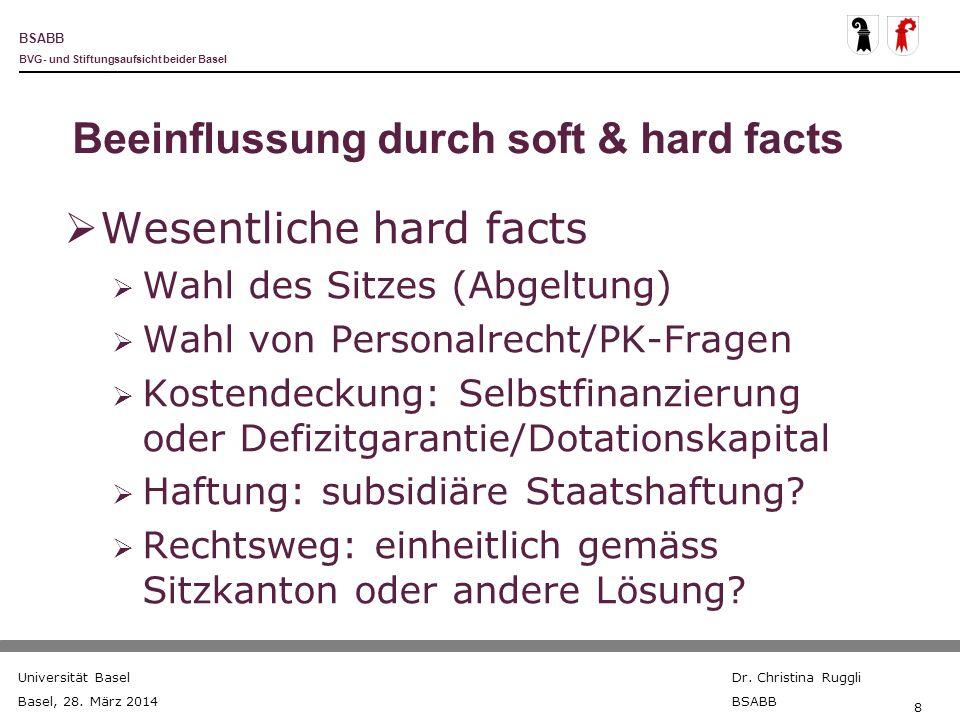 BSABB BVG- und Stiftungsaufsicht beider Basel Universität Basel Basel, 28. März 2014 Dr. Christina Ruggli BSABB 8 Beeinflussung durch soft & hard fact