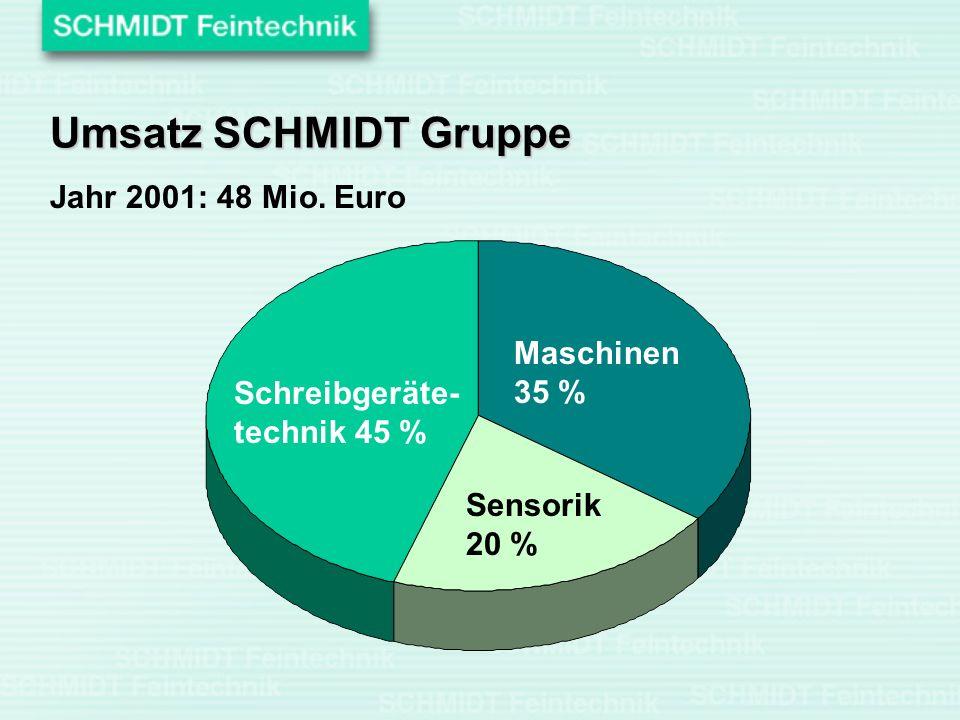 Jahr 2001: 48 Mio. Euro Schreibgeräte- technik 45 % Maschinen 35 % Sensorik 20 % Umsatz SCHMIDT Gruppe