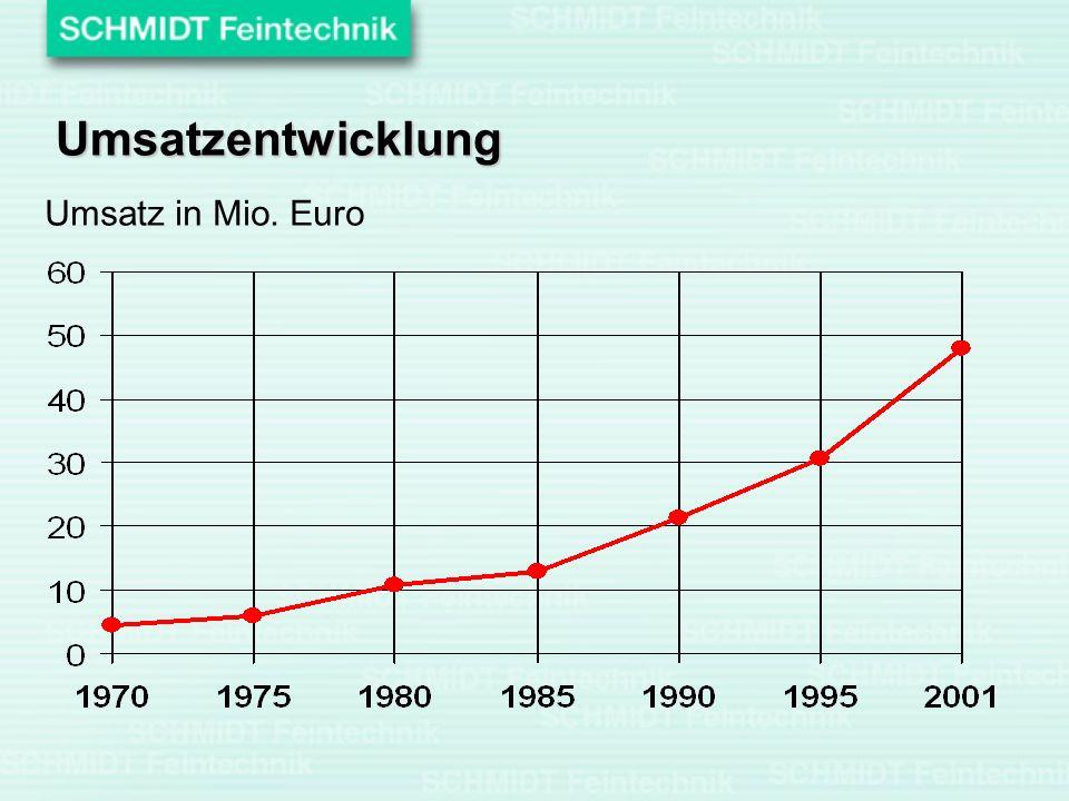 Umsatz in Mio. Euro Umsatzentwicklung